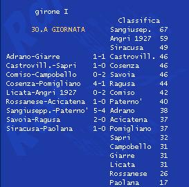 Serie D Girone I 30esima giornata