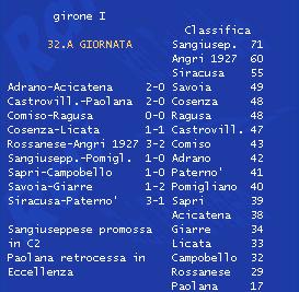 Serie D Girone I 32esima giornata