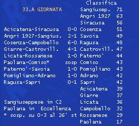 Serie D Girone I 33esima giornata